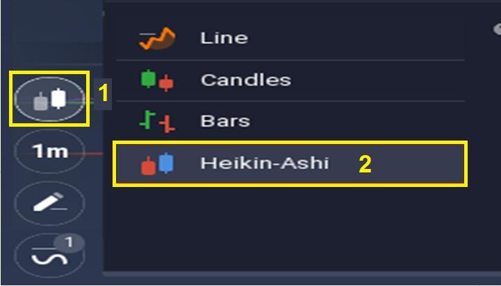 Cách thiết lập nến Heiken Ashi tại sàn giao dịch IQ Option