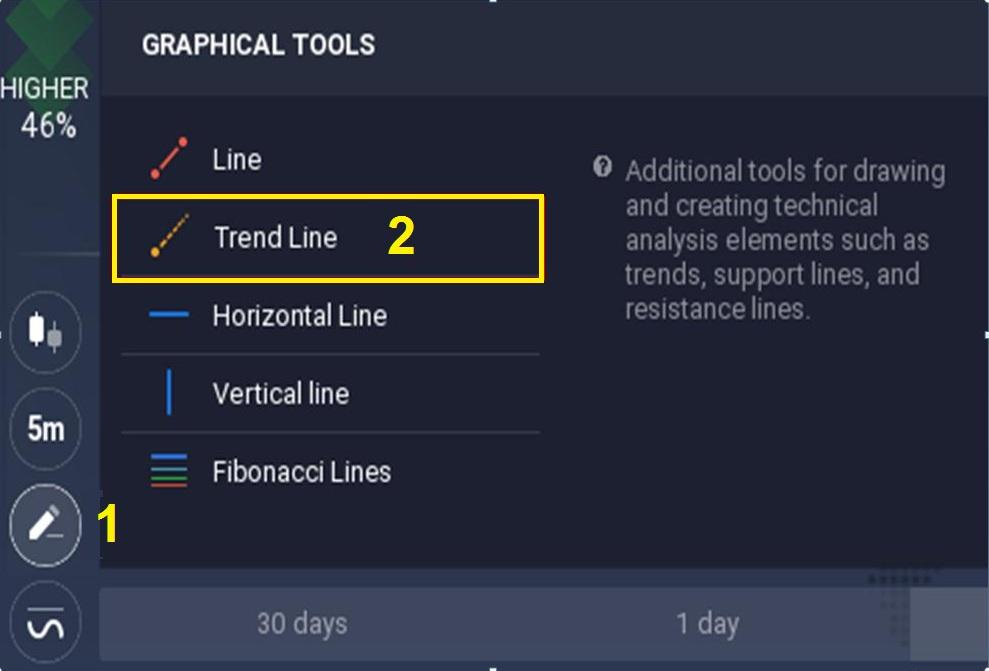 Hướng dẫn cách vẽ đường Trendline trong IQ Option